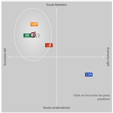 Canada's political parties in a two-dimensional graph: social liberalism to conservatism and economic left to right. Four parties (Liberals, NDP, Greens, and the Bloc Québécois) are crowded together in the social liberalism/economic left quadrant; the Conservatives have the social conservatism/economic right quadrant to themselves.
